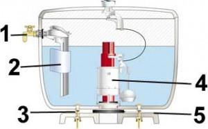 Remplacer un m canisme de chasse d 39 eau - Systeme chasse d eau wc ...