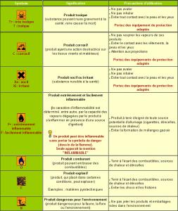 etiquetage produits dangereux - Maison et Santé
